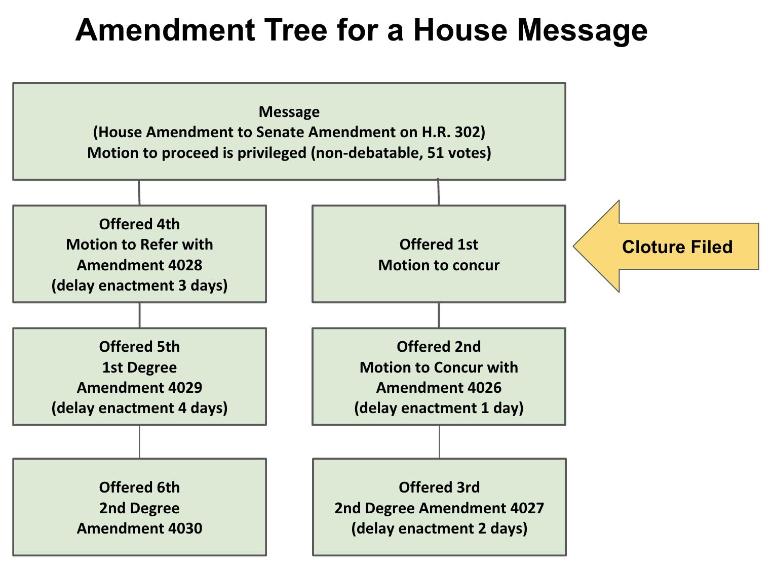 Amendment Tree
